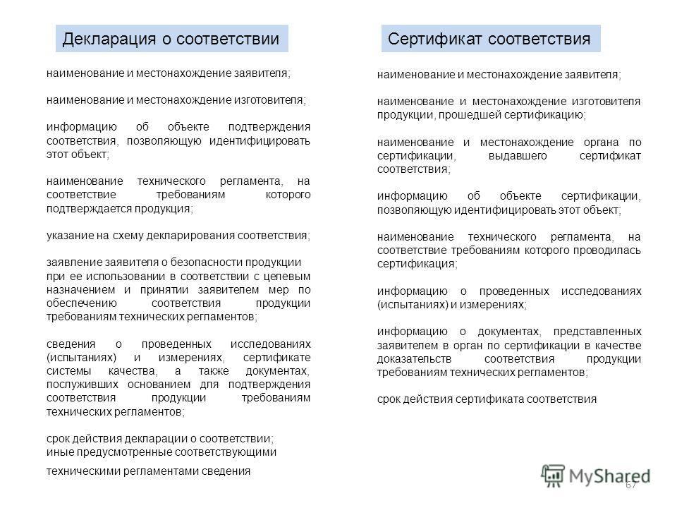 67 наименование и местонахождение заявителя; наименование и местонахождение изготовителя; информацию об объекте подтверждения соответствия, позволяющую идентифицировать этот объект; наименование технического регламента, на соответствие требованиям ко