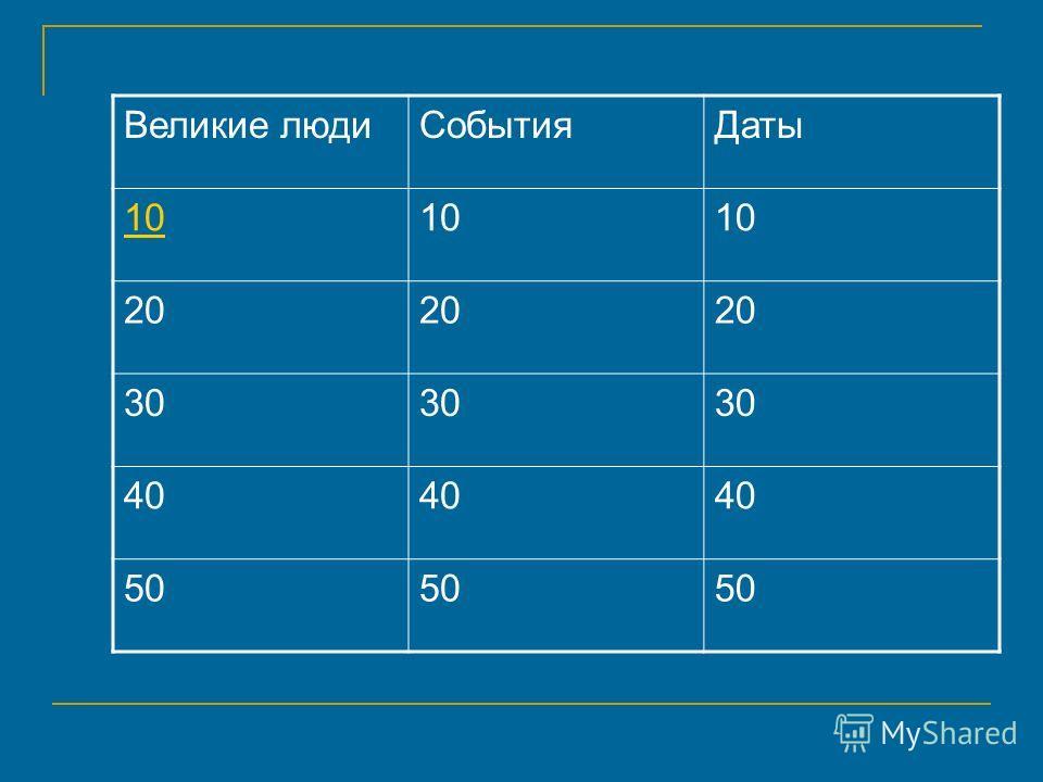 Великие людиСобытияДаты 10 20 30 40 50
