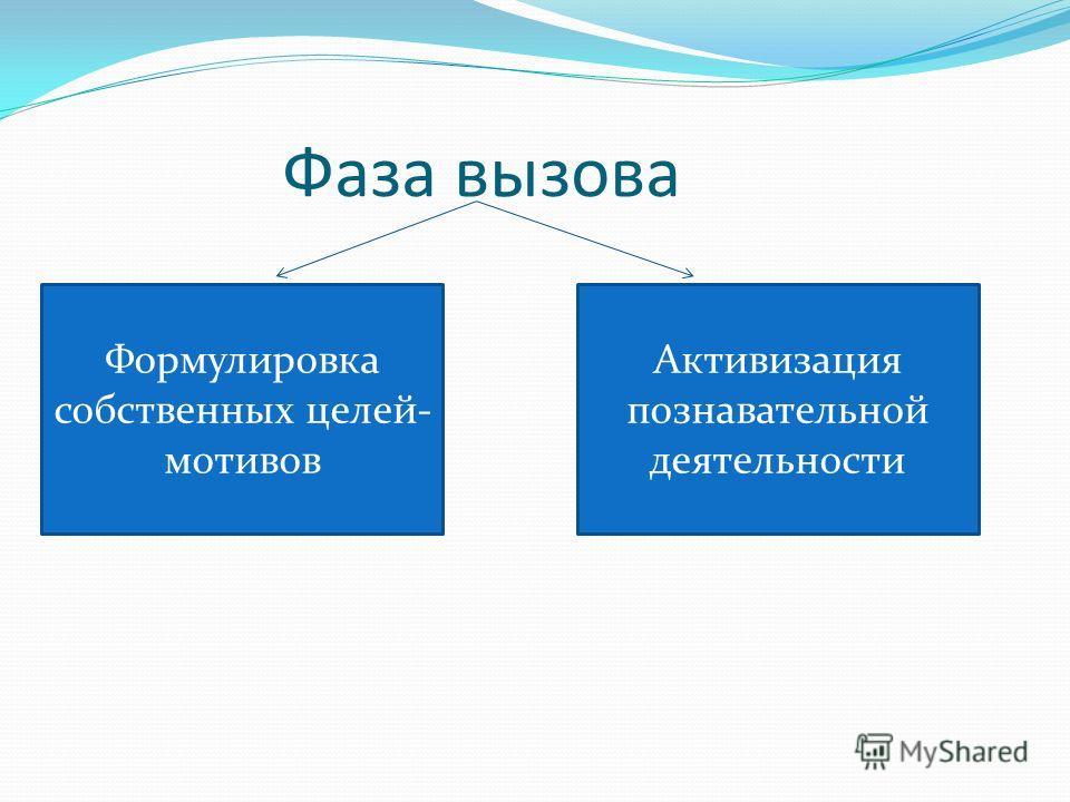 Фаза вызова Формулировка собственных целей- мотивов Активизация познавательной деятельности