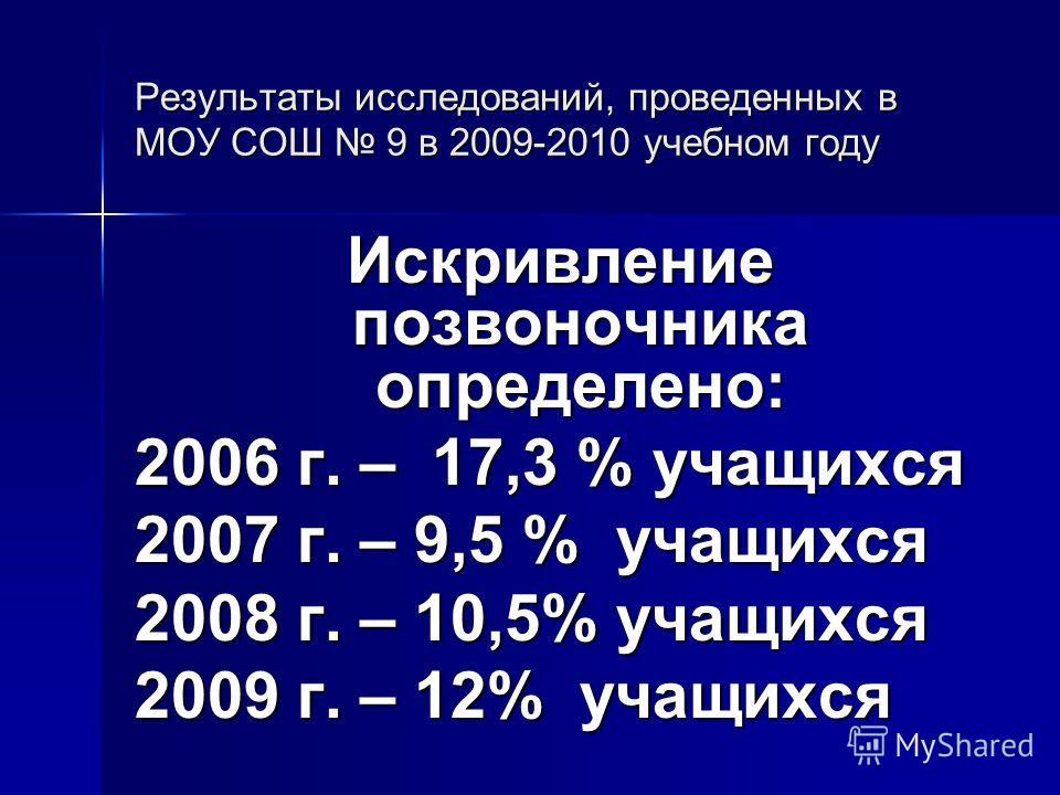 Результаты исследований, проведенных в МОУ СОШ 9 в 2009-2010 учебном году Искривление позвоночника определено: 2006 г. – 17,3 % учащихся 2007 г. – 9,5 % учащихся 2008 г. – 10,5% учащихся 2009 г. – 12% учащихся