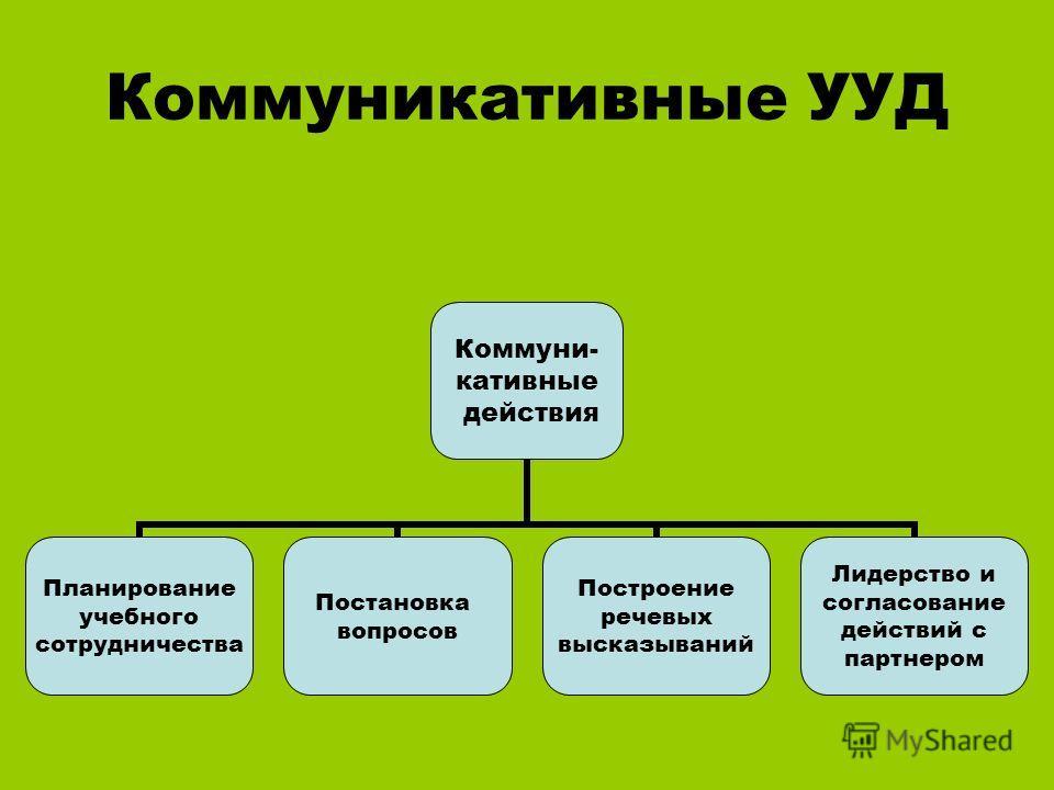 Коммуникативные УУД Коммуни- кативные действия Планирование учебного сотрудничества Постановка вопросов Построение речевых высказываний Лидерство и согласование действий с партнером