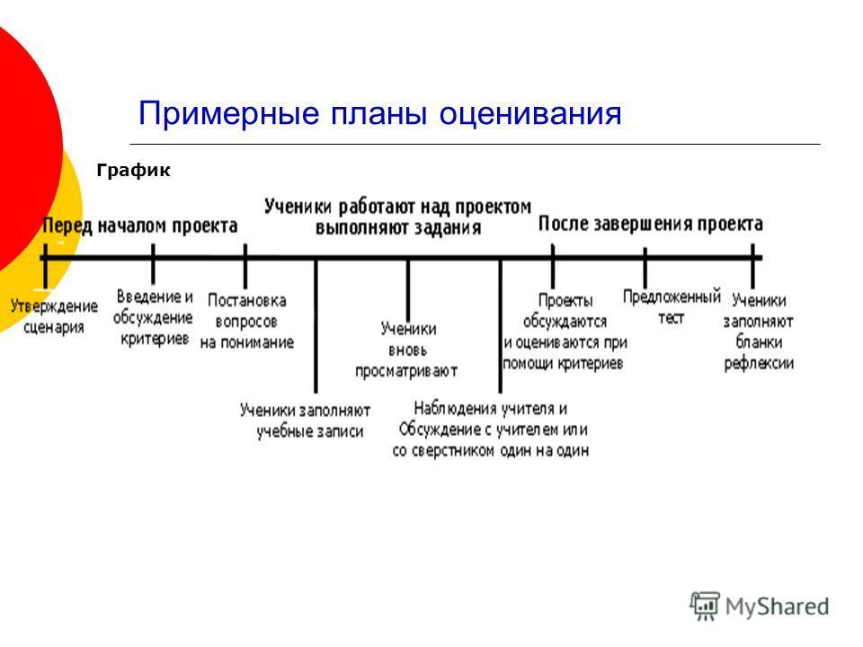 Примерные планы оценивания График