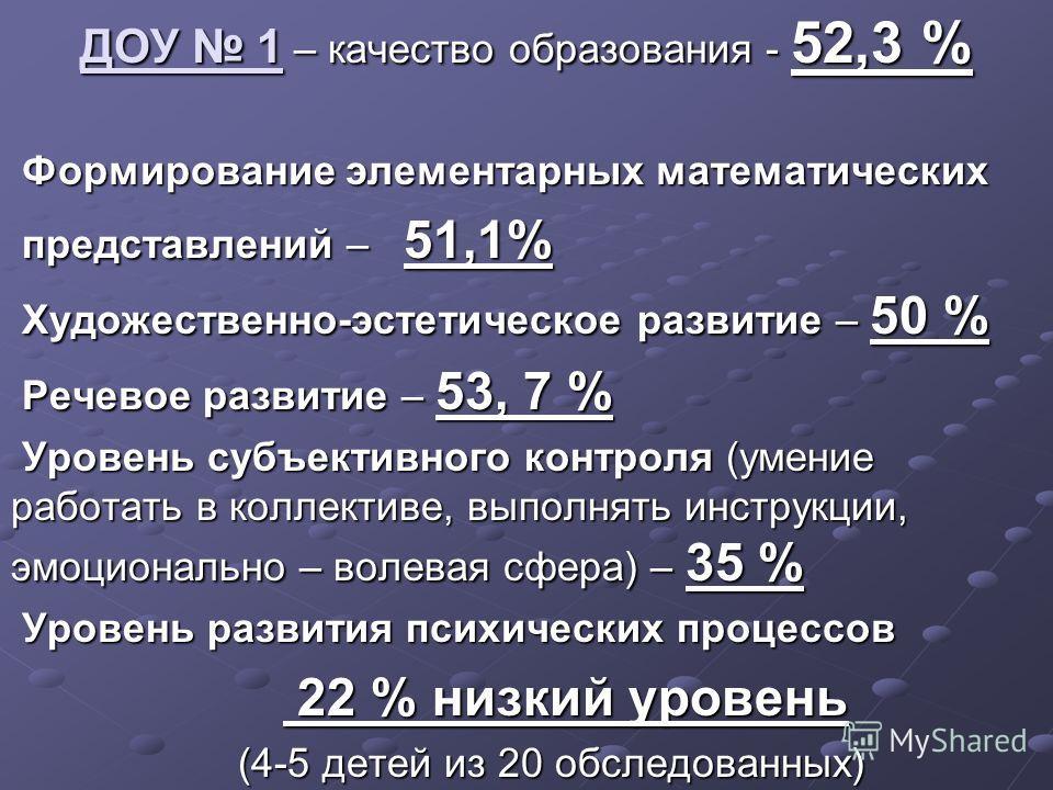 ДОУ 1 – качество образования - 52,3 % Формирование элементарных математических Формирование элементарных математических представлений – 51,1% представлений – 51,1% Художественно-эстетическое развитие – 50 % Художественно-эстетическое развитие – 50 %
