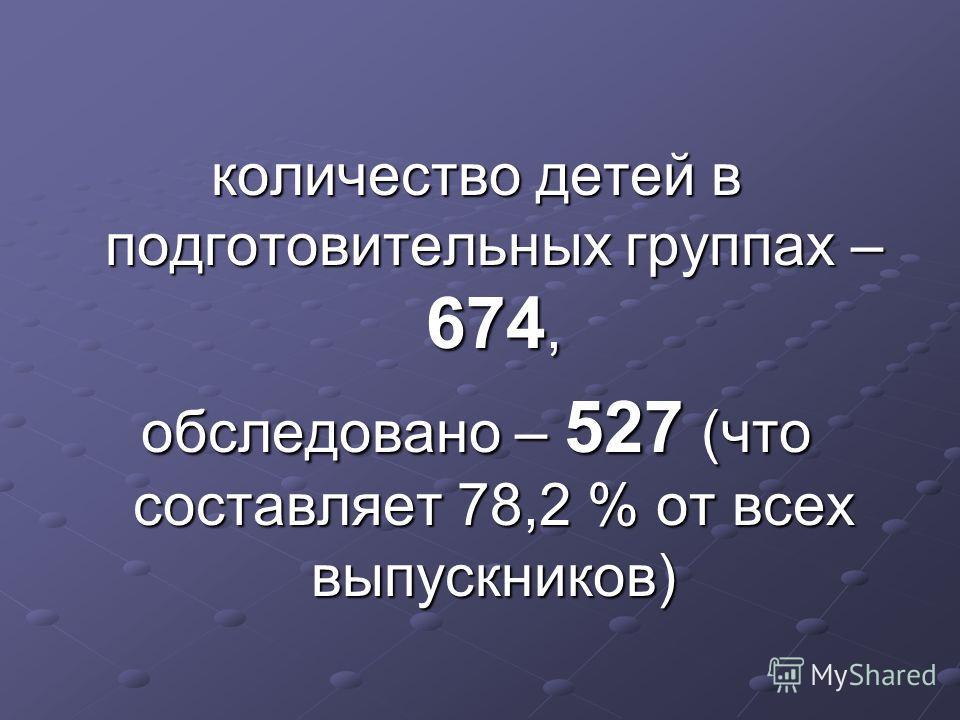 количество детей в подготовительных группах – 674, обследовано – 527 (что составляет 78,2 % от всех выпускников)