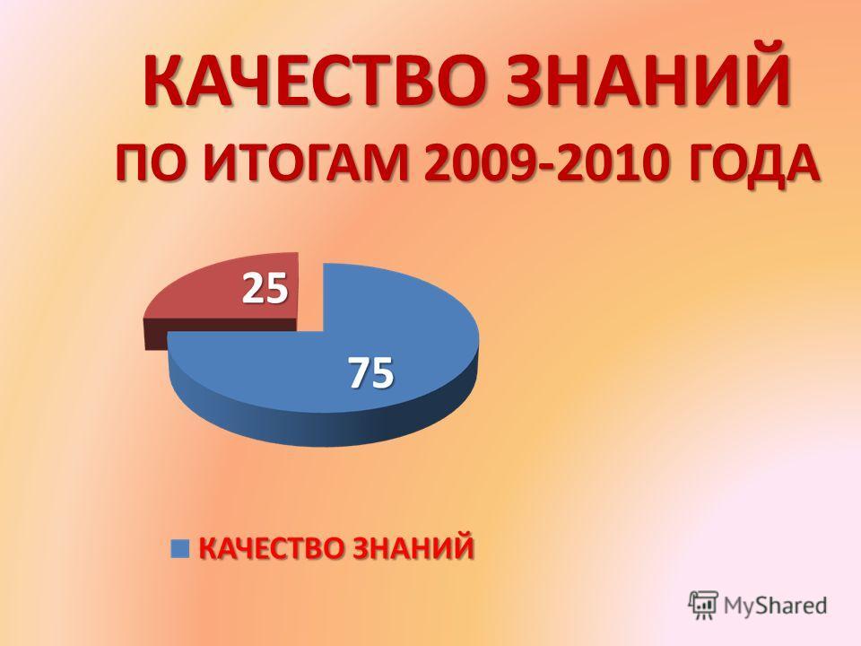 КАЧЕСТВО ЗНАНИЙ ПО ИТОГАМ 2009-2010 ГОДА
