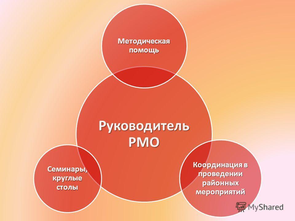 Руководитель РМО Методическая помощь Координация в проведении районных мероприятий Семинары, круглые столы