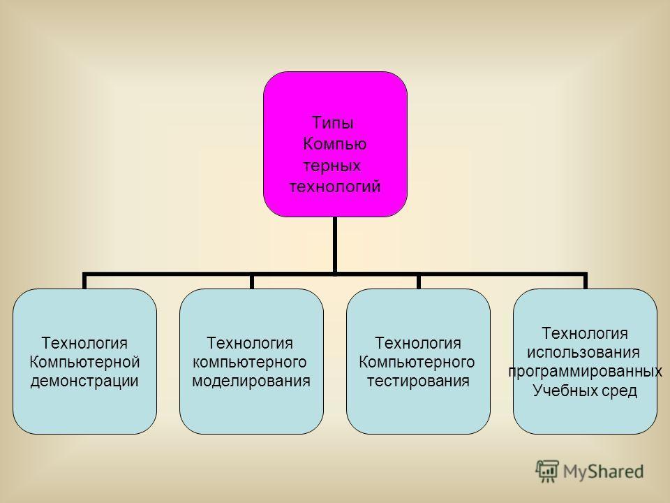 Типы Компью терных технологий Технология Компьютерной демонстрации Технология компьютерного моделирования Технология Компьютерного тестирования Технология использования программированных Учебных сред