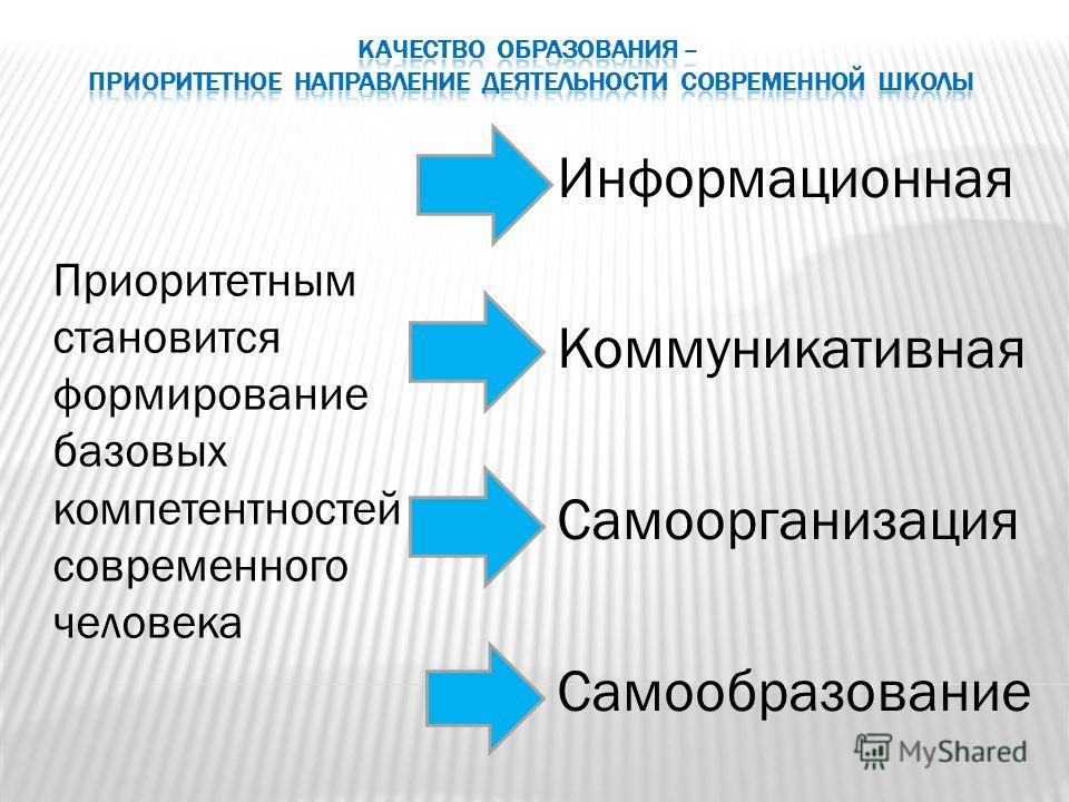 Приоритетным становится формирование базовых компетентностей современного человека Информационная Коммуникативная Самоорганизация Самообразование