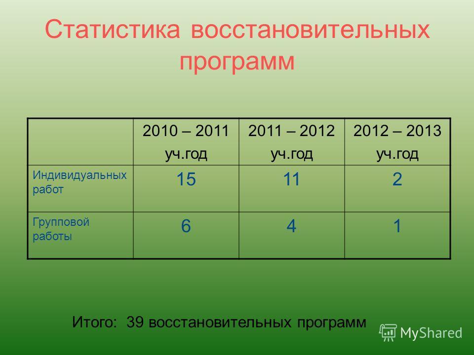 Статистика восстановительных программ 2010 – 2011 уч.год 2011 – 2012 уч.год 2012 – 2013 уч.год Индивидуальных работ 15112 Групповой работы 641 Итого: 39 восстановительных программ
