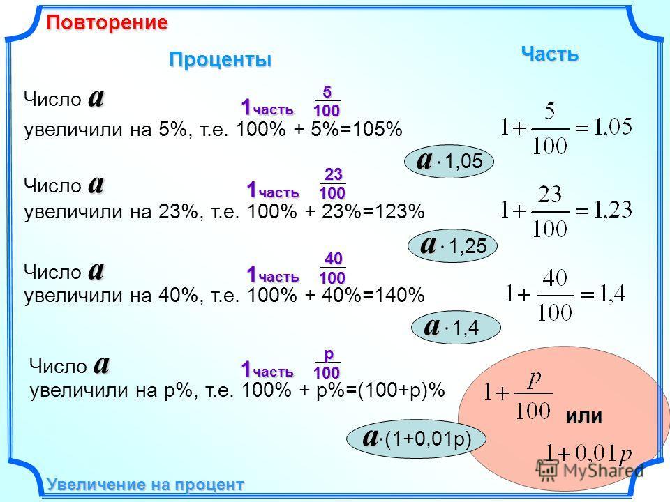 Увеличение на процент Повторение Проценты Часть увеличили на 23%, т.е. 100% + 23%=123% увеличили на 40%, т.е. 100% + 40%=140% увеличили на p%, т.е. 100% + p%=(100+p)%или увеличили на 5%, т.е. 100% + 5%=105% a Число a a a 1,05 a Число a a a 1,25 a Чис