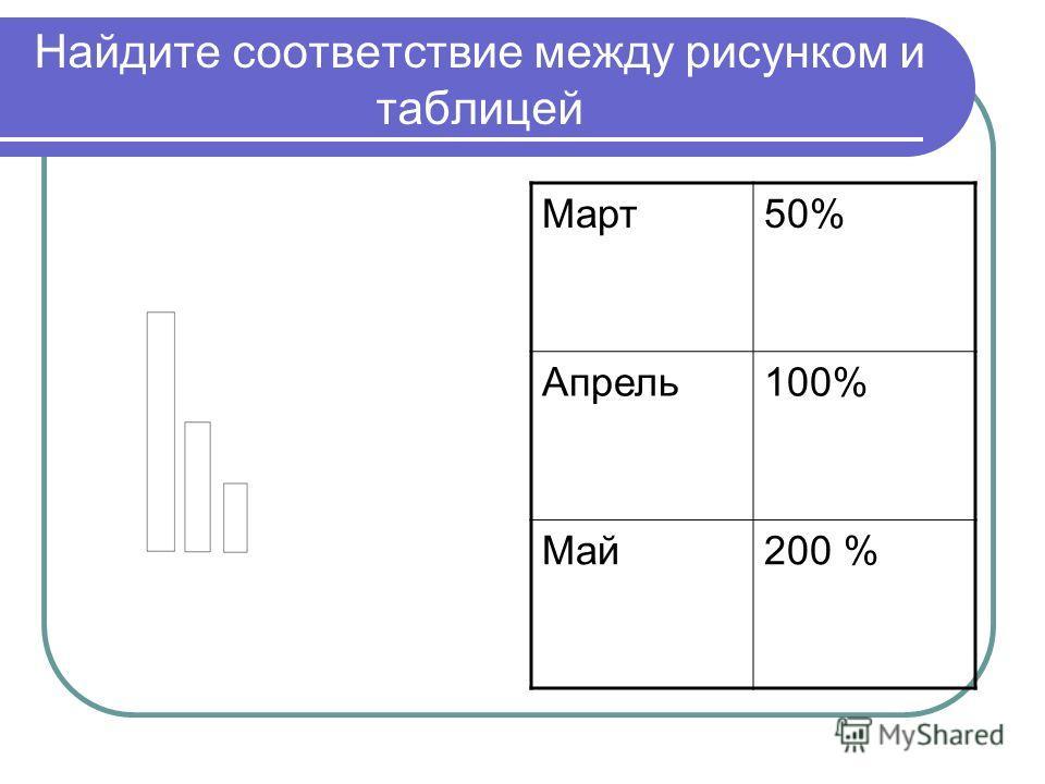 Найдите соответствие между рисунком и таблицей Март50% Апрель100% Май200 %