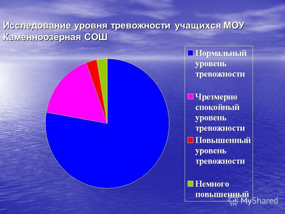 Исследование уровня тревожности учащихся МОУ Каменноозёрная СОШ