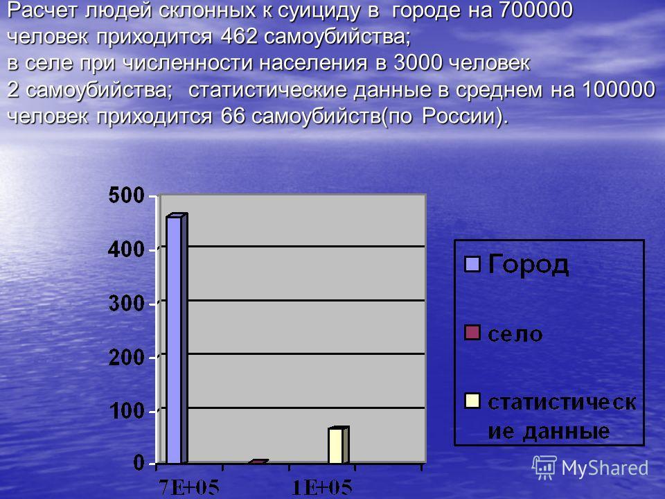 Расчет людей склонных к суициду в городе на 700000 человек приходится 462 самоубийства; в селе при численности населения в 3000 человек 2 самоубийства; статистические данные в среднем на 100000 человек приходится 66 самоубийств(по России).