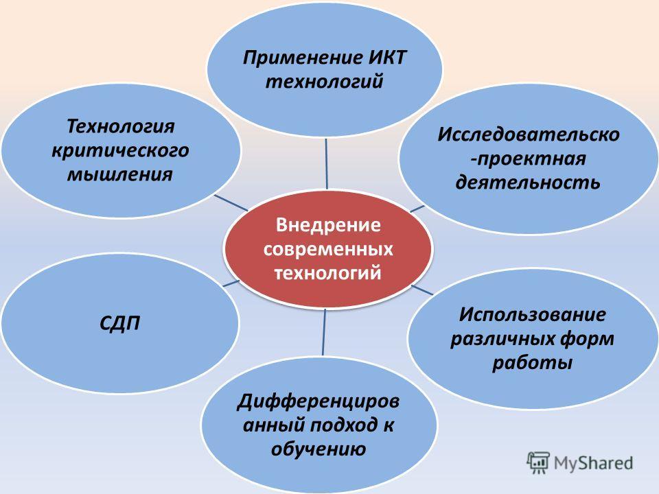 Внедрение современных технологий Применение ИКТ технологий Исследовательско -проектная деятельность Использование различных форм работы Дифференциров анный подход к обучению СДП Технология критического мышления