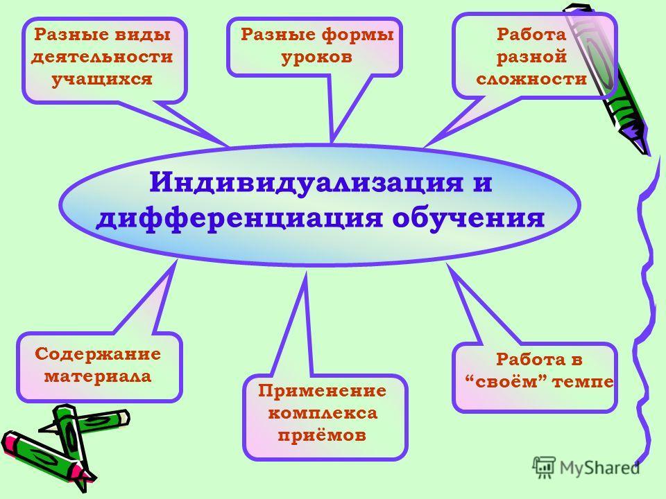 Разные формы уроков Разные виды деятельности учащихся Работа разной сложности Содержание материала Применение комплекса приёмов Работа всвоём темпе Индивидуализация и дифференциация обучения