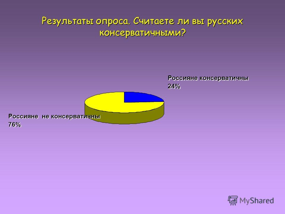 Результаты опроса. Считаете ли вы русских консерватичными? Россияне не консерватичны 76% Россияне консерватичны 24%