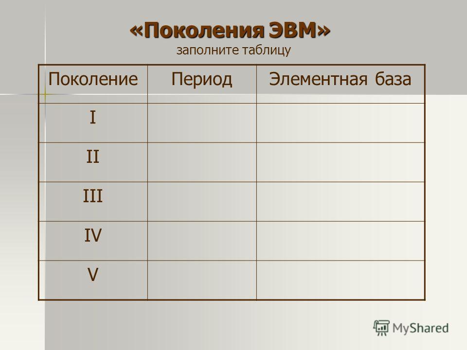 «Поколения ЭВМ» заполните таблицу ПоколениеПериодЭлементная база I II III IV V