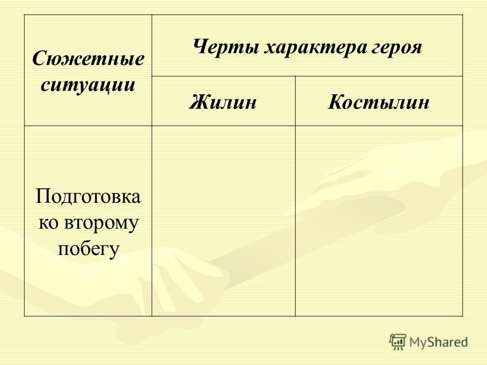 Сюжетные ситуации Черты характера героя ЖилинКостылин Подготовка ко второму побегу