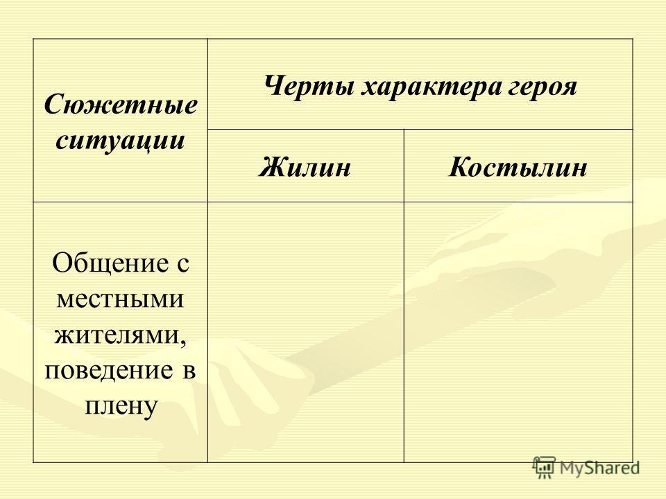 Сюжетные ситуации Черты характера героя ЖилинКостылин Общение с местными жителями, поведение в плену