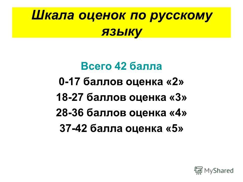 Шкала оценок по русскому языку Всего 42 балла 0-17 баллов оценка «2» 18-27 баллов оценка «3» 28-36 баллов оценка «4» 37-42 балла оценка «5»