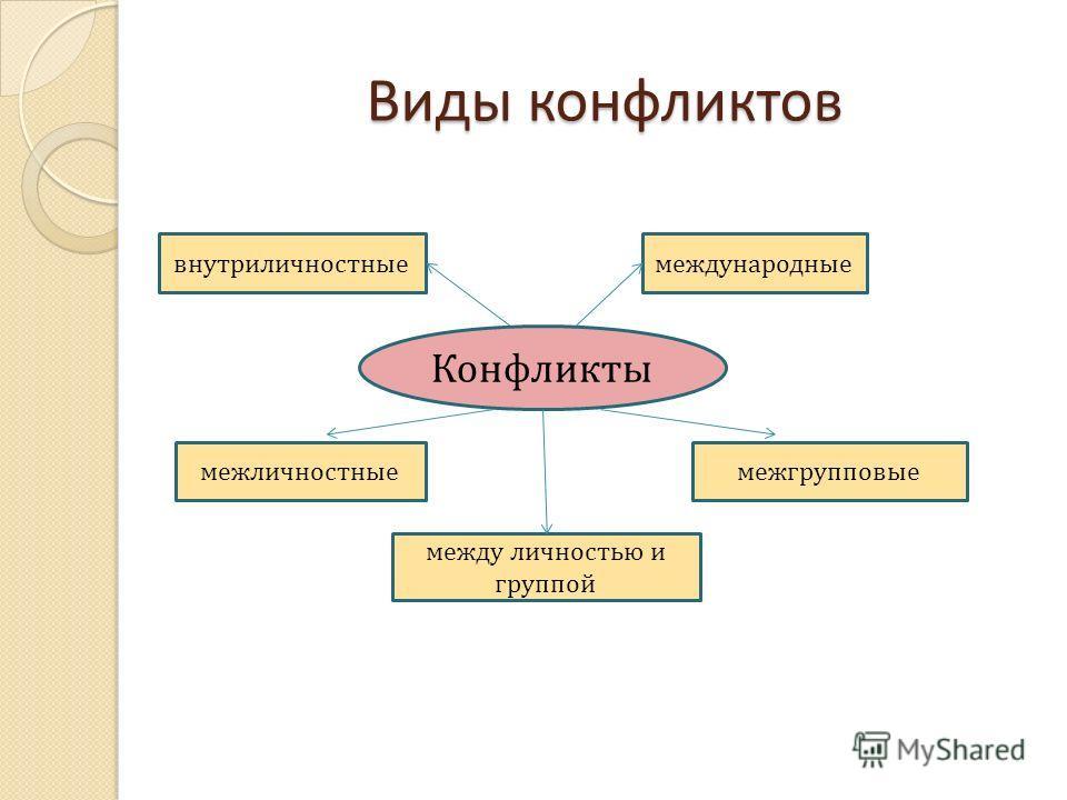 Виды конфликтов Конфликты внутриличностныемеждународные межличностные между личностью и группой межгрупповые