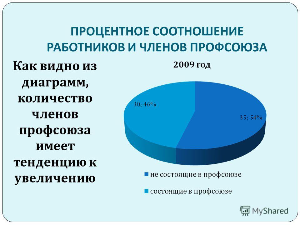 Как видно из диаграмм, количество членов профсоюза имеет тенденцию к увеличению