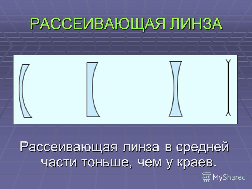 РАССЕИВАЮЩАЯ ЛИНЗА Рассеивающая линза в средней части тоньше, чем у краев.