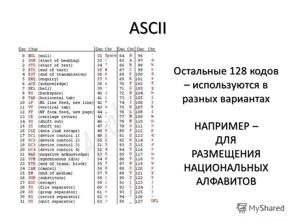 ASCII Остальные 128 кодов – используются в разных вариантах НАПРИМЕР – ДЛЯ РАЗМЕЩЕНИЯ НАЦИОНАЛЬНЫХ АЛФАВИТОВ