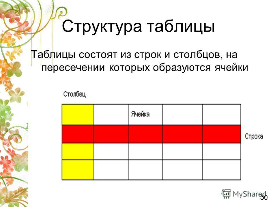 Структура таблицы 50 Таблицы состоят из строк и столбцов, на пересечении которых образуются ячейки