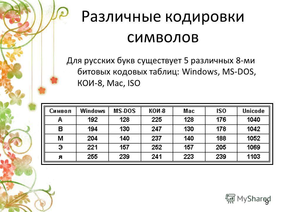 Для русских букв существует 5 различных 8-ми битовых кодовых таблиц: Windows, MS-DOS, КОИ-8, Mac, ISO Различные кодировки символов 9