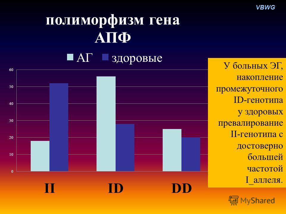 VBWG У больных ЭГ, накопление промежуточного ID-генотипа у здоровых превалирование II-генотипа с достоверно большей частотой I_аллеля.