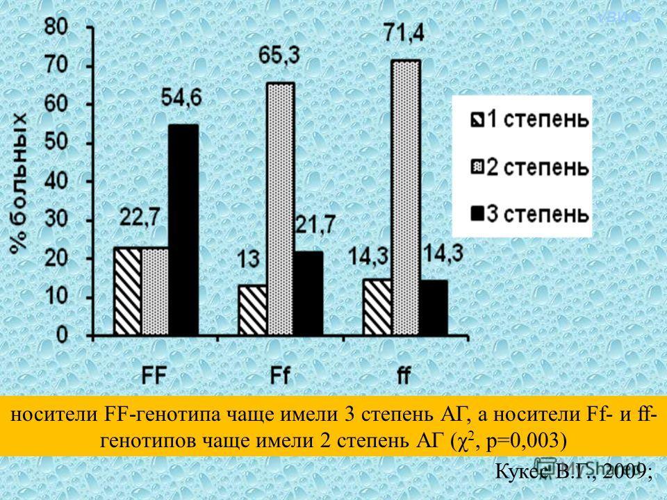VBWG носители FF-генотипа чаще имели 3 степень АГ, а носители Ff- и ff- генотипов чаще имели 2 степень АГ (χ 2, р=0,003) Кукес В.Г., 2009;