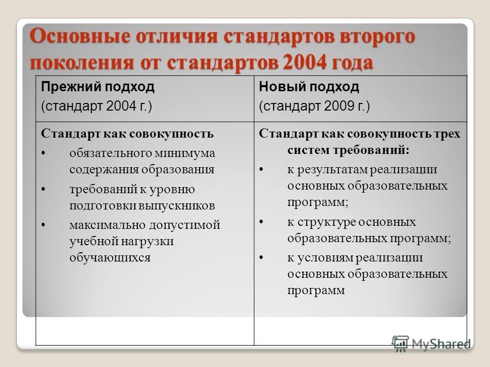 Основные отличия стандартов второго поколения от стандартов 2004 года Прежний подход (стандарт 2004 г.) Новый подход (стандарт 2009 г.) Стандарт как совокупность обязательного минимума содержания образования требований к уровню подготовки выпускников