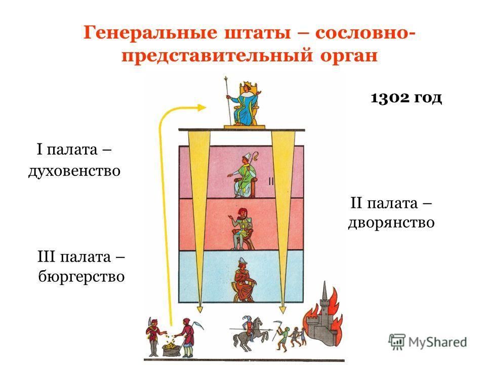 Генеральные штаты – сословно- представительный орган I палата – духовенство II II палата – дворянство III палата – бюргерство 1302 год