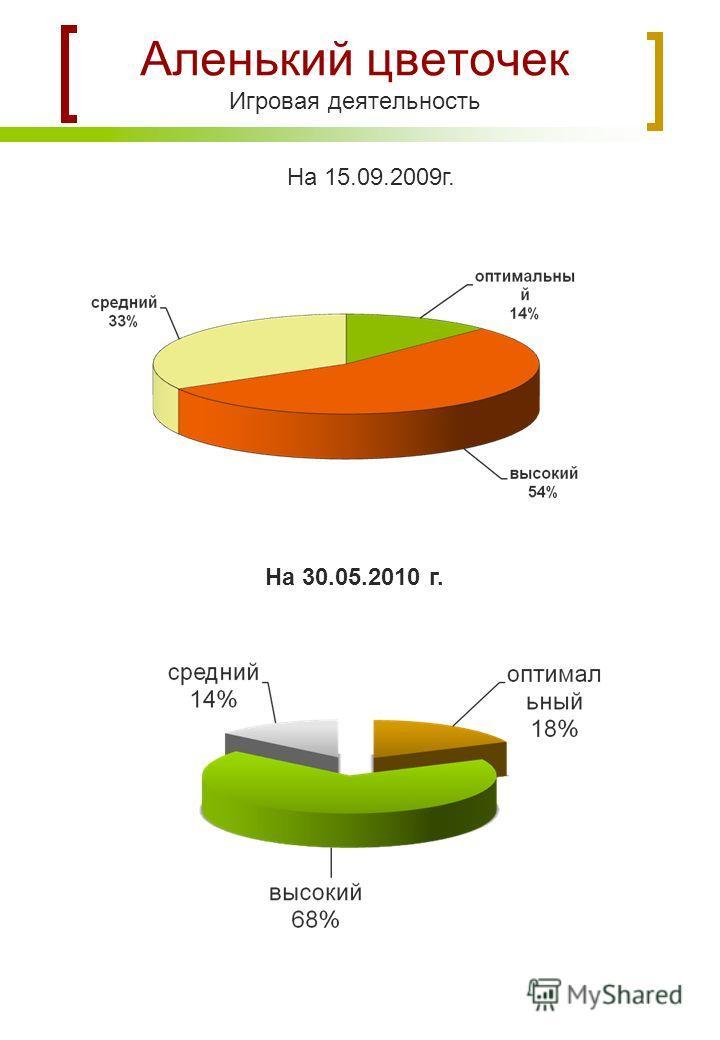 Аленький цветочек Игровая деятельность На 15.09.2009г. На 30.05.2010 г.