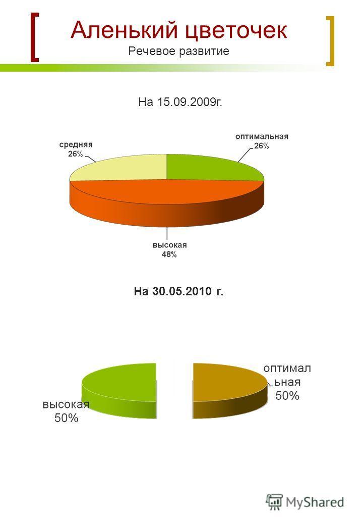 Аленький цветочек Речевое развитие На 15.09.2009г. На 30.05.2010 г.