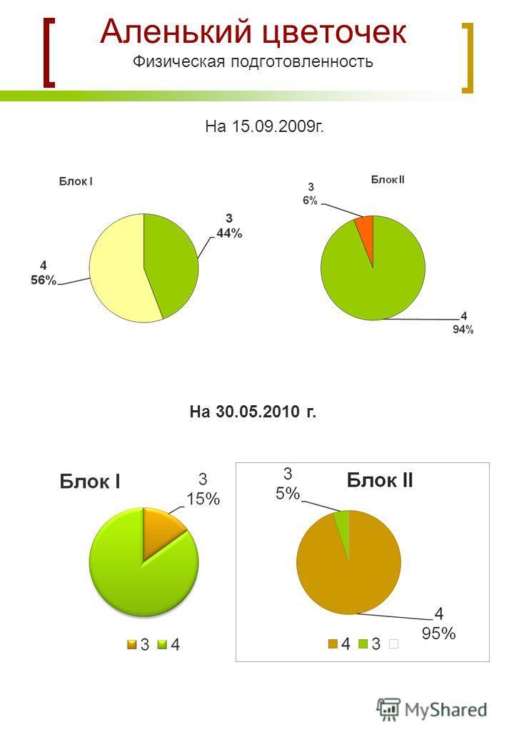Аленький цветочек Физическая подготовленность На 15.09.2009г. На 30.05.2010 г.