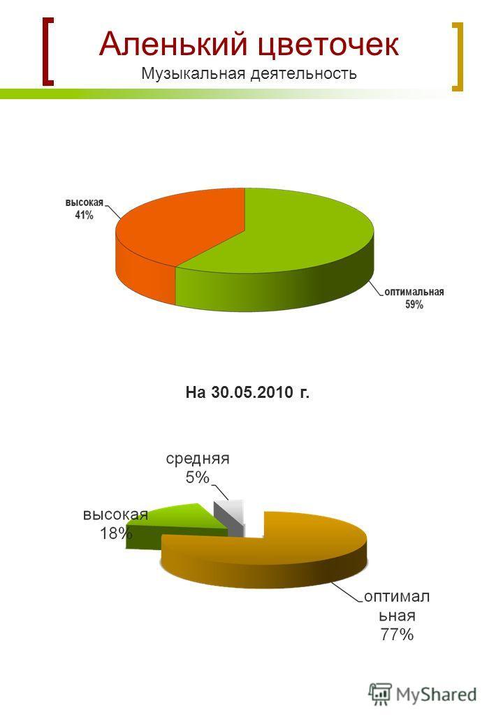 Аленький цветочек Музыкальная деятельность На 30.05.2010 г.