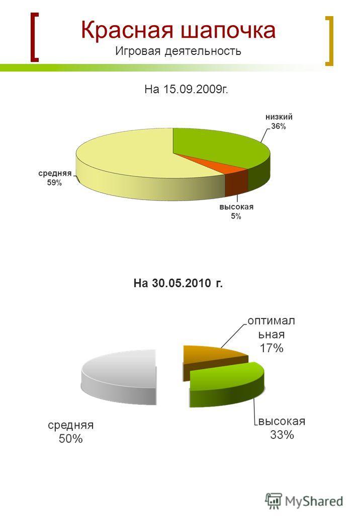 Красная шапочка Игровая деятельность На 15.09.2009г. На 30.05.2010 г.