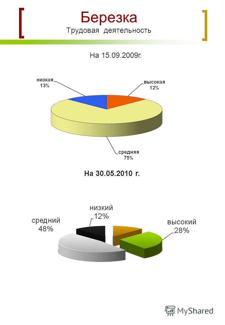 Березка Трудовая деятельность На 15.09.2009г. На 30.05.2010 г.
