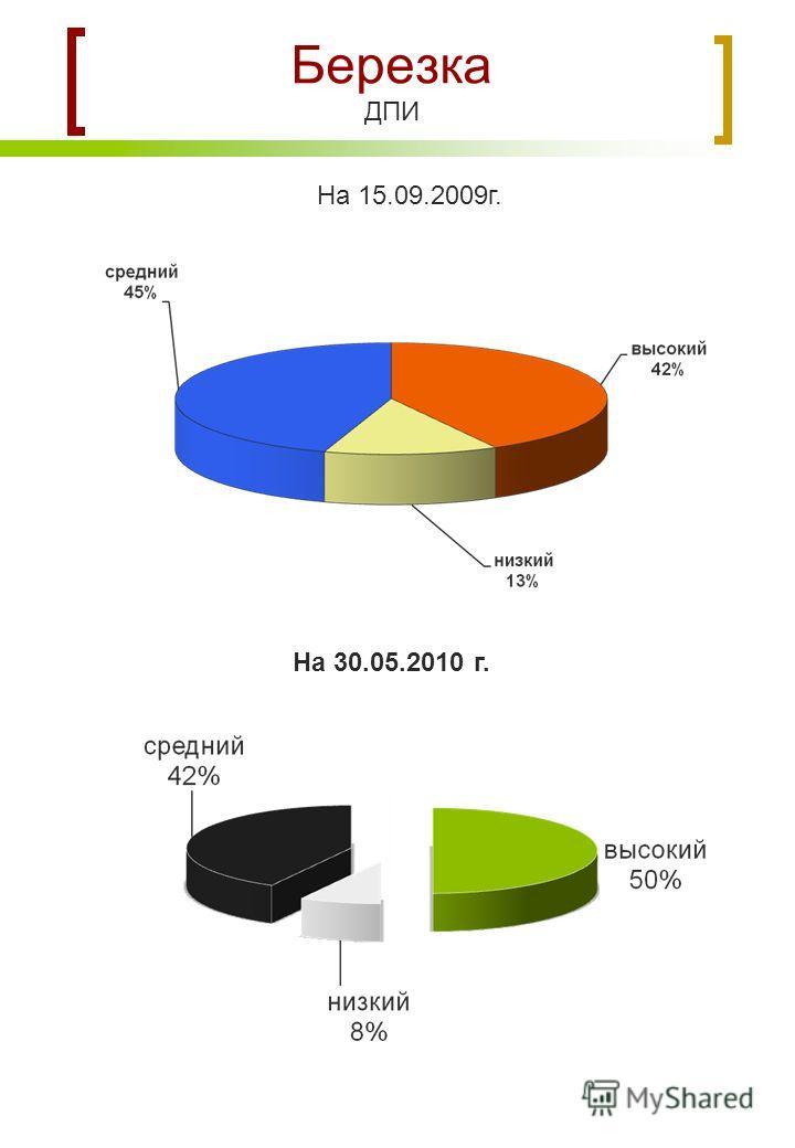 Березка ДПИ На 15.09.2009г. На 30.05.2010 г.