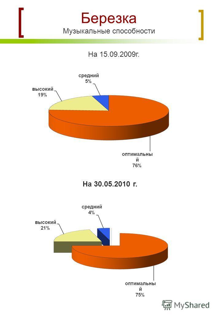 Березка Музыкальные способности На 15.09.2009г. На 30.05.2010 г.