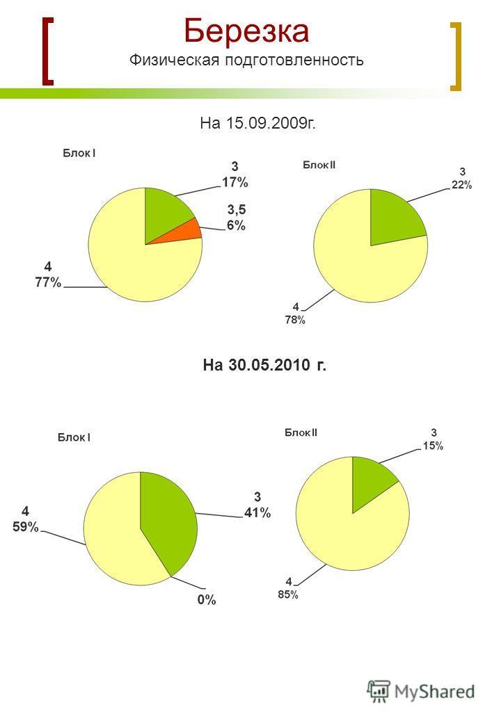 Березка Физическая подготовленность На 15.09.2009г. На 30.05.2010 г.