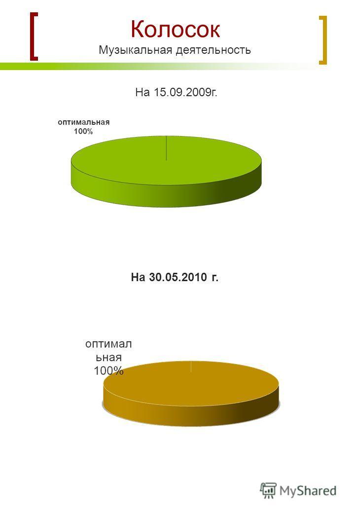 Колосок Музыкальная деятельность На 15.09.2009г. На 30.05.2010 г.