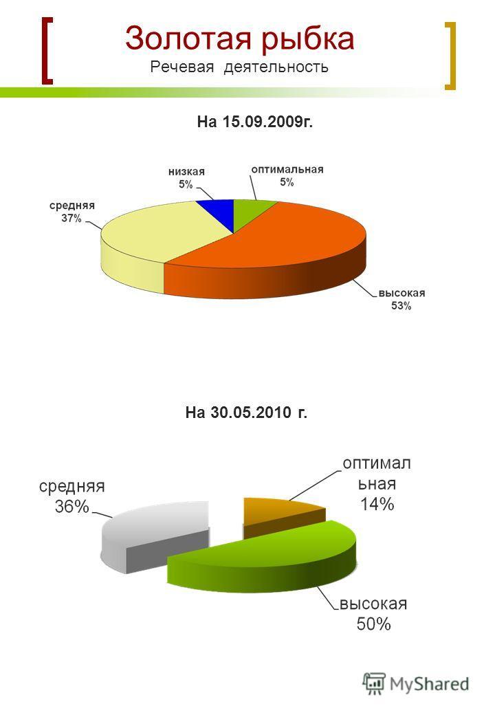На 15.09.2009г. Золотая рыбка Речевая деятельность На 30.05.2010 г.
