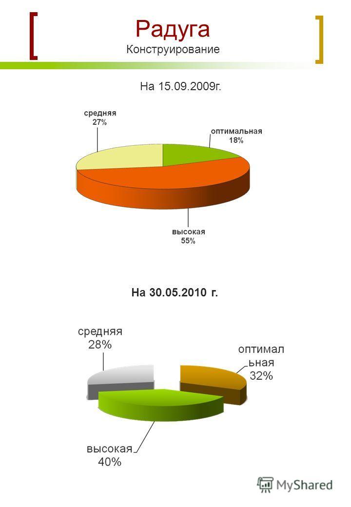 Радуга Конструирование На 15.09.2009г. На 30.05.2010 г.