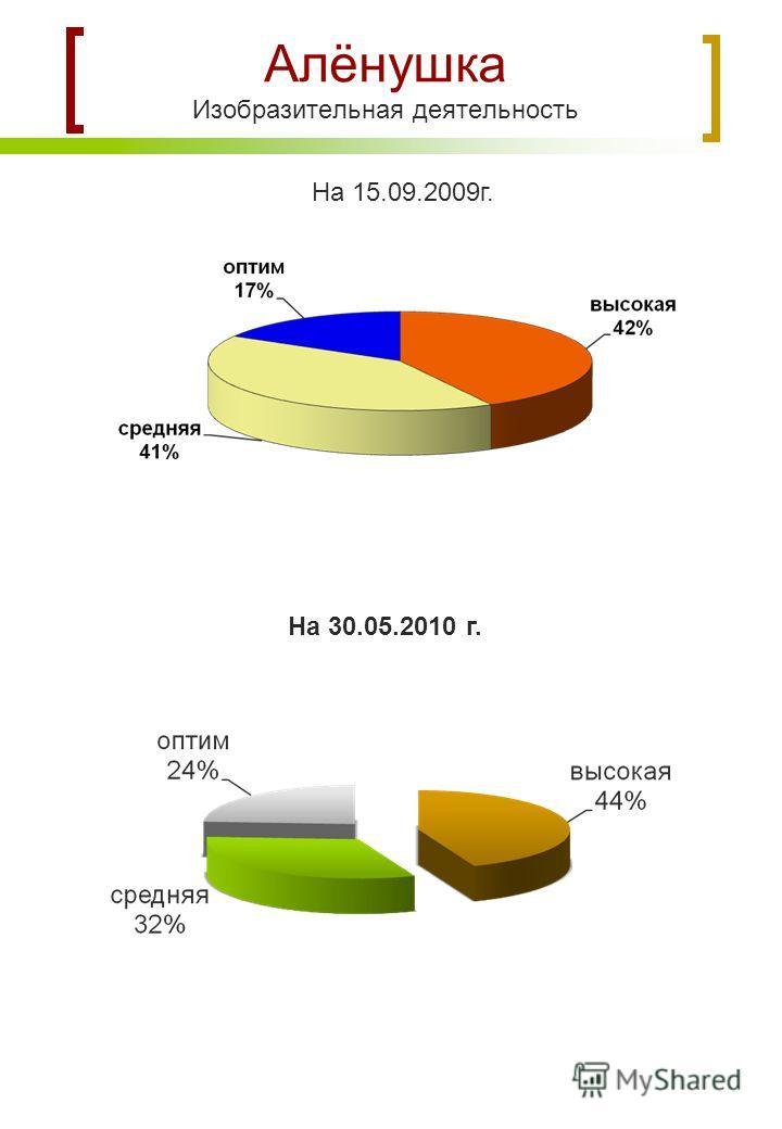 Алёнушка Изобразительная деятельность На 15.09.2009г. На 30.05.2010 г.