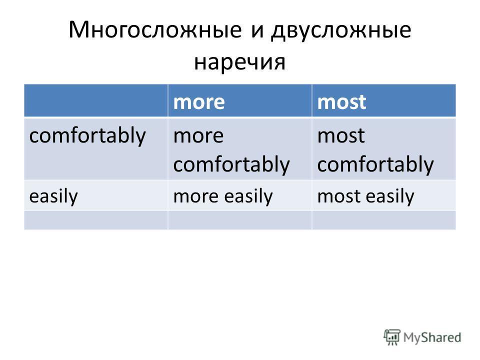 Многосложные и двусложные наречия moremost comfortablymore comfortably most comfortably easilymore easilymost easily