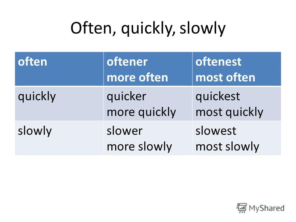 Often, quickly, slowly oftenoftener more often oftenest most often quicklyquicker more quickly quickest most quickly slowlyslower more slowly slowest most slowly