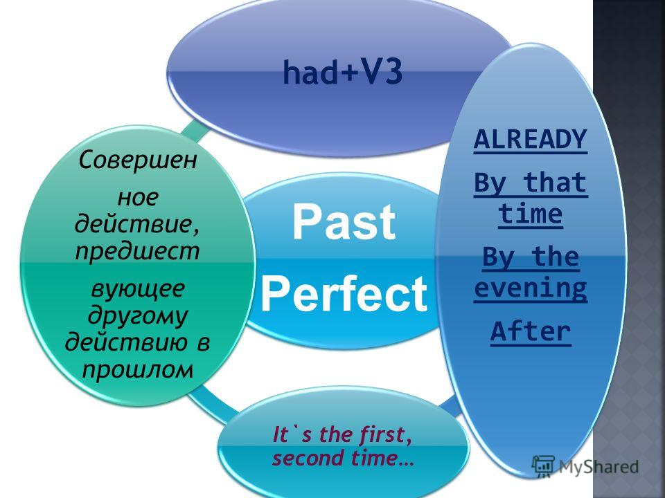 Past Perfect had +V3 ALREADY By that time By the evening After It`s the first, second time… Совершен ное действие, предшест вующее другому действию в прошлом